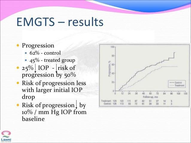 EMGTS – results  Progression  62% - control  45% - treated group  25% IOP - risk of progression by 50%  Risk of progr...