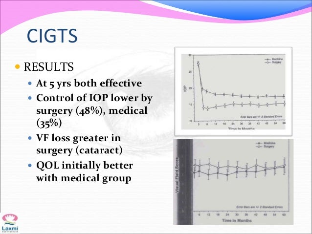 CIGTS  RESULTS  At 5 yrs both effective  Control of IOP lower by surgery (48%), medical (35%)  VF loss greater in surg...