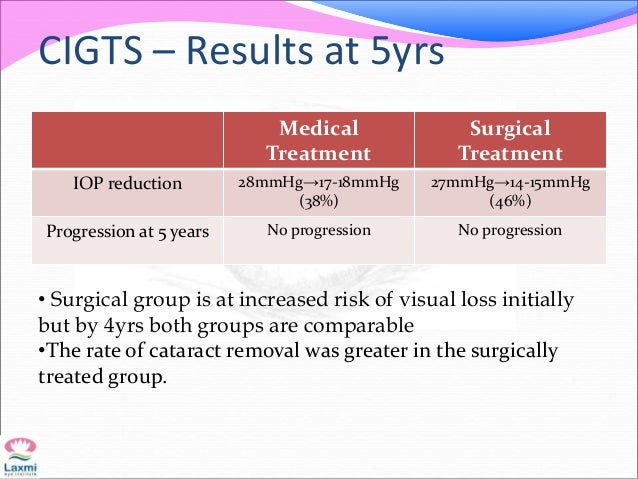CIGTS – Results at 5yrs Medical Treatment Surgical Treatment IOP reduction 28mmHg→17-18mmHg (38%) 27mmHg→14-15mmHg (46%) P...