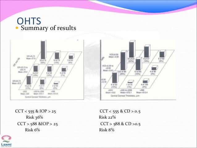 OHTS Summary of results CCT < 555 & IOP > 25 CCT < 555 & CD > 0.5 Risk 36% Risk 22% CCT > 588 &IOP > 25 CCT > 588 & CD >0...