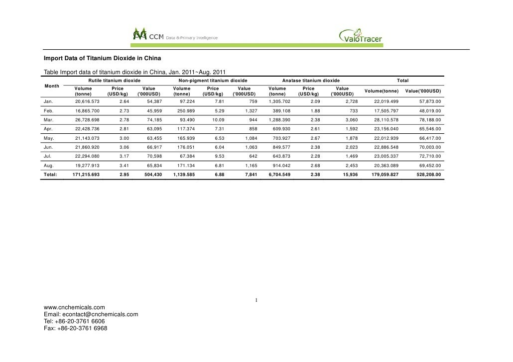 Import Data of Titanium Dioxide in ChinaTable Import data of titanium dioxide in China, Jan. 2011~Aug. 2011               ...