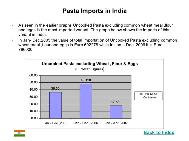 Imported Food Market India