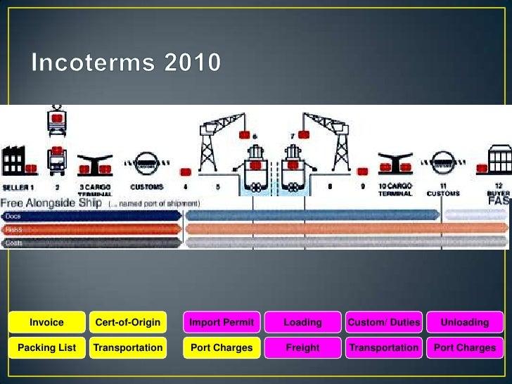Invoice      Cert-of-Origin   Import Permit   Loading   Custom/ Duties    UnloadingPacking List   Transportation   Port Ch...