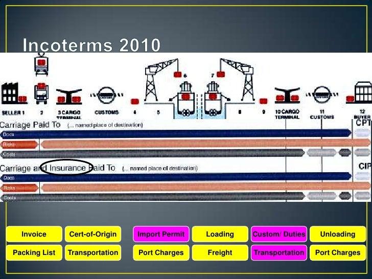 Sea, Air, Truck, Rail               Only Sea FreightEx Works                         EXW   Free Alongside Ship   FASFree C...