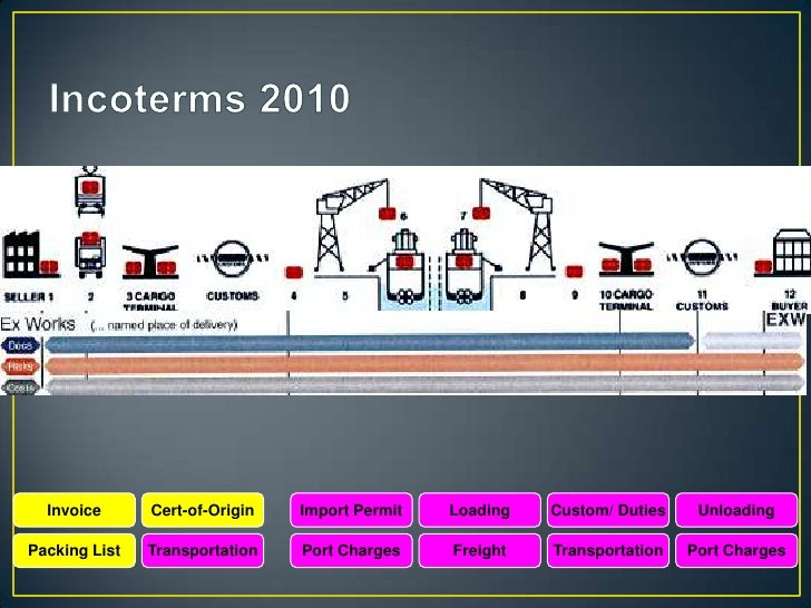Incoterms 2010  Invoice      Cert-of-Origin   Import Permit   Loading   Custom/ Duties    UnloadingPacking List   Transpor...