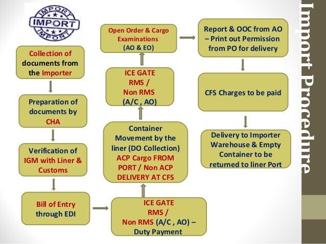 import and export procedures in india