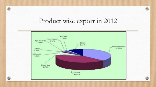 export and import senario of bd Year in review: bangladesh economy in 2015 abdur rahim harmachi, bdnews24com former finance advisor mirza aziz does not find the investment scenario in 2015 to be 'encouraging' exports and imports.