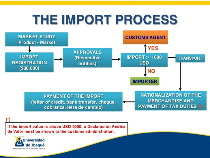 customs import procedure Customs clearance in china may function as a major trade barrier, particularly because the lack of transparency regarding  for the import of used machines,.