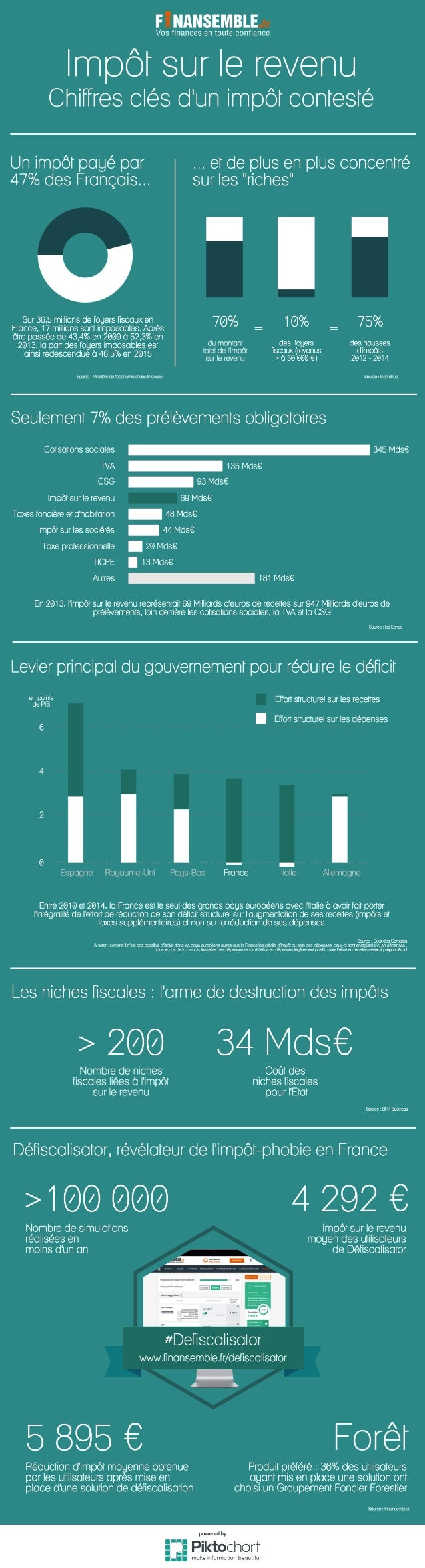 Impôt sur le revenu : les chiffres clés d'un impôt contesté