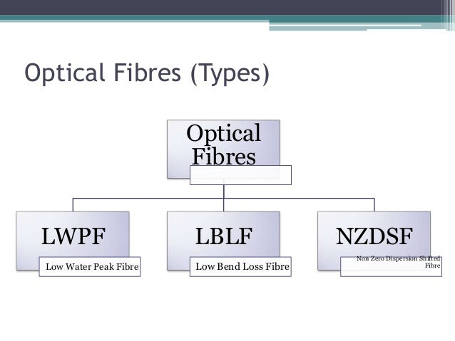 Optical Fibres (Types) Optical Fibres LWPF Low Water Peak Fibre LBLF Low Bend Loss Fibre NZDSF Non Zero Dispersion Shifted...