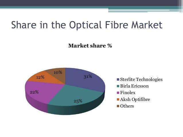 Share in the Optical Fibre Market 31% 25% 22% 12% 10% Market share % Sterlite Technologies Birla Ericsson Finolex Aksh Opt...
