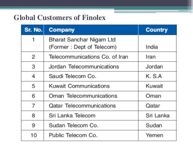 Global Customers of Finolex