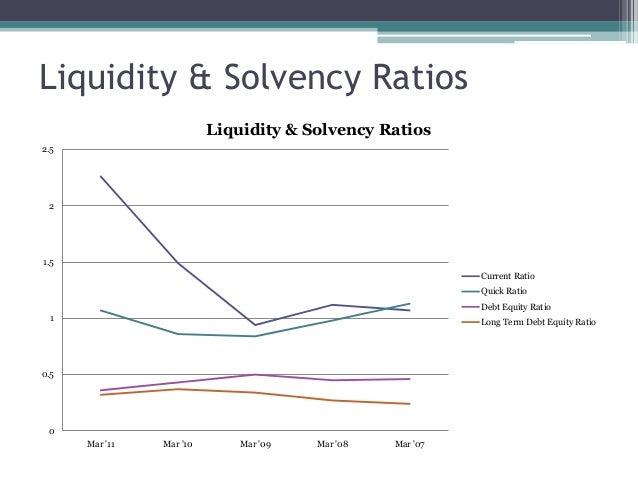 Liquidity & Solvency Ratios 0 0.5 1 1.5 2 2.5 Mar '11 Mar '10 Mar '09 Mar '08 Mar '07 Liquidity & Solvency Ratios Current ...