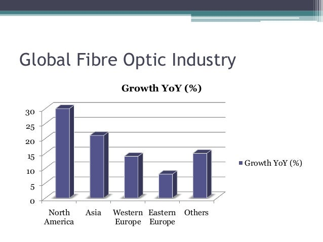 Global Fibre Optic Industry 0 5 10 15 20 25 30 North America Asia Western Europe Eastern Europe Others Growth YoY (%) Grow...