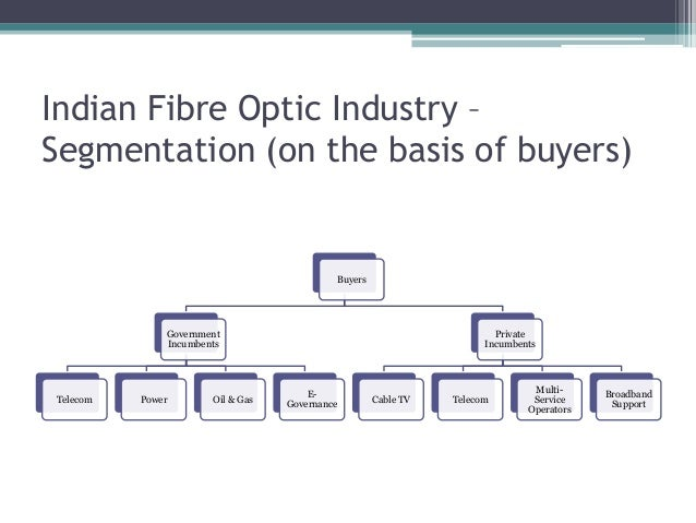 Indian Fibre Optic Industry – Segmentation (on the basis of buyers) Buyers Government Incumbents Telecom Power Oil & Gas E...