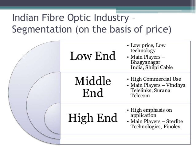Indian Fibre Optic Industry – Segmentation (on the basis of price) Low End Middle End High End • Low price, Low technology...