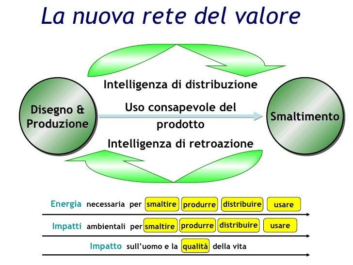 La nuova rete del valore  Smaltimento Disegno & Produzione Energia  necessaria  per  smaltire  Impatti  ambientali  per sm...