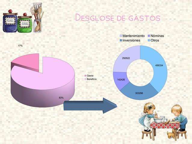 Desglose de gastos 17% 83% Gasto Beneficio 292622 142426 303298 456334 Mantenimiento Nóminas Inversiones Otros