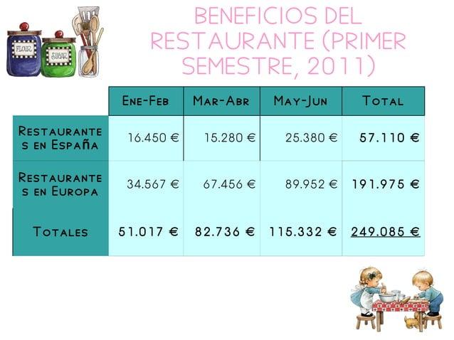 BENEFICIOS DEL RESTAURANTE (PRIMER SEMESTRE, 2011) Ene-Feb Mar-Abr May-Jun Total Restaurante s en Espa añ 16.450 € 15.280 ...