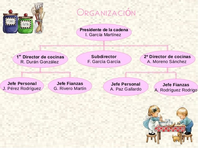 Organizaci nó Presidente de la cadena I. García Martínez Subdirector F. García García 1er Director de cocinas R. Durán Gon...