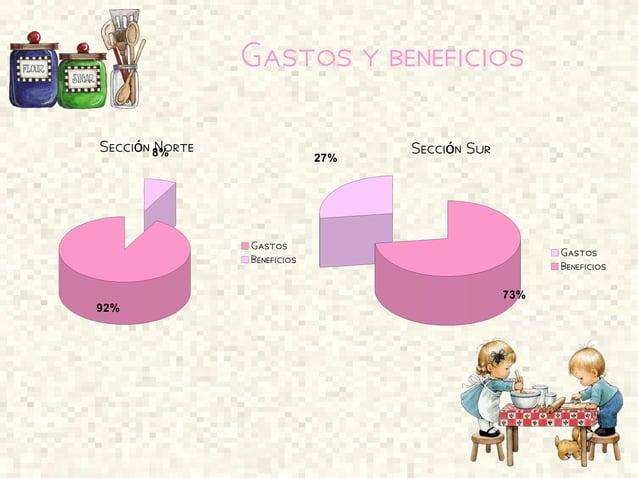 Gastos y beneficios 92% 8%Secci n Norteó Gastos Beneficios 27% 73% Secci n Suró Gastos Beneficios