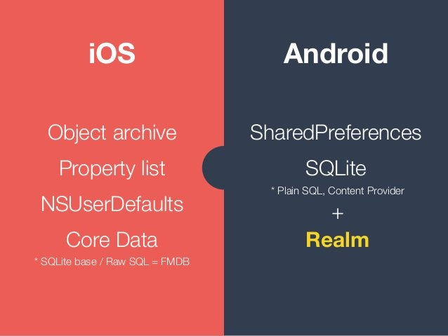 iOS Android Object archive Property list NSUserDefaults Core Data * SQLite base / Raw SQL = FMDB SharedPreferences SQLite ...