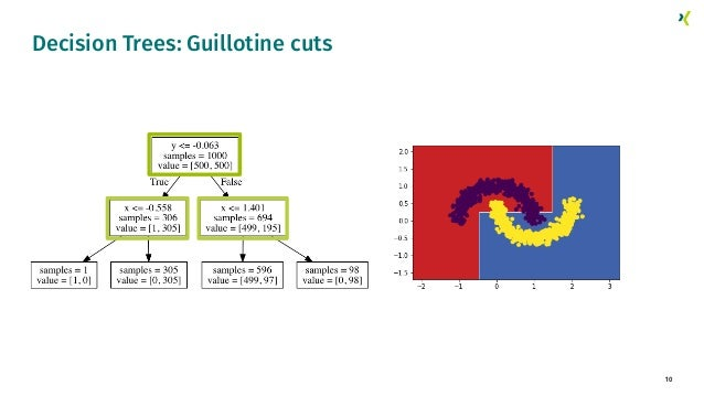 10 Decision Trees: Guillotine cuts