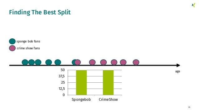 11 Finding The Best Split age 0 12,5 25 37,5 50 Spongebob CrimeShow crime show fans sponge bob fans