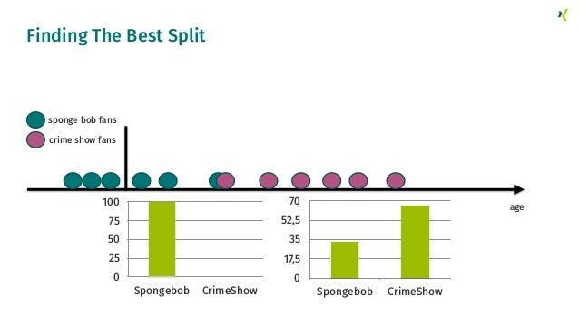 Finding The Best Split crime show fans sponge bob fans age 0 25 50 75 100 Spongebob CrimeShow 0 17,5 35 52,5 70 Spongebob ...