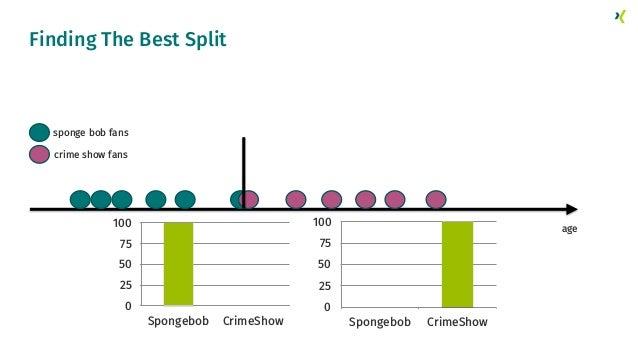 Finding The Best Split crime show fans sponge bob fans age 0 25 50 75 100 Spongebob CrimeShow 0 25 50 75 100 Spongebob Cri...