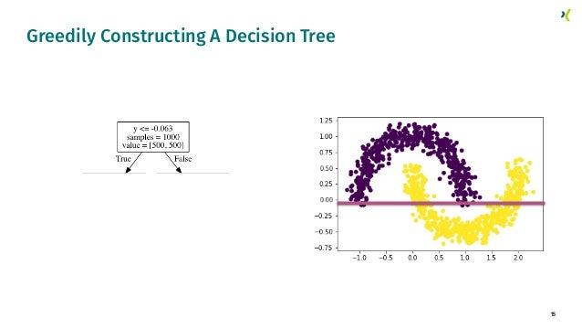 15 Greedily Constructing A Decision Tree
