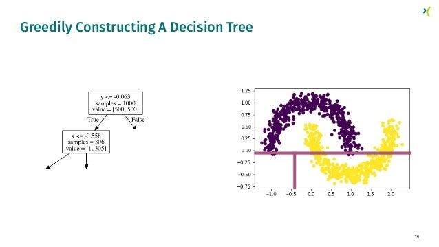 16 Greedily Constructing A Decision Tree
