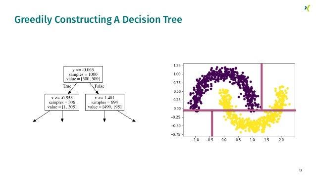 17 Greedily Constructing A Decision Tree