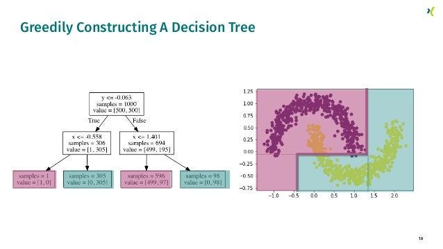 18 Greedily Constructing A Decision Tree