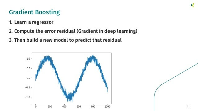 21 1. Learn a regressor 2. Compute the error residual (Gradient in deep learning) 3. Then build a new model to predict tha...