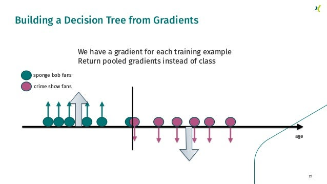 25 Building a Decision Tree from Gradients crime show fans sponge bob fans age We have a gradient for each training exampl...