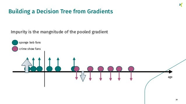 26 Building a Decision Tree from Gradients crime show fans sponge bob fans age Impurity is the mangnitude of the pooled gr...