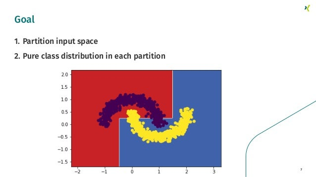 7 Goal 1. Partition input space 2. Pure class distribution in each partition