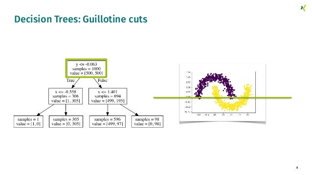 8 Decision Trees: Guillotine cuts