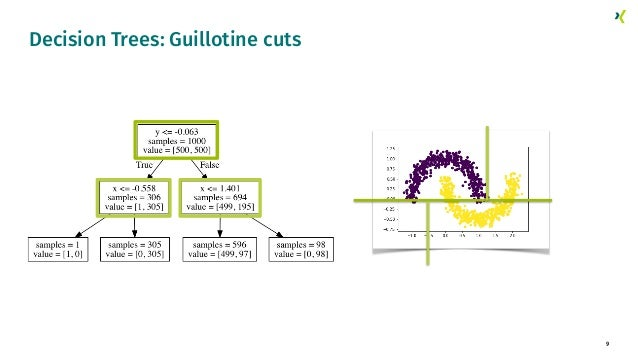 9 Decision Trees: Guillotine cuts