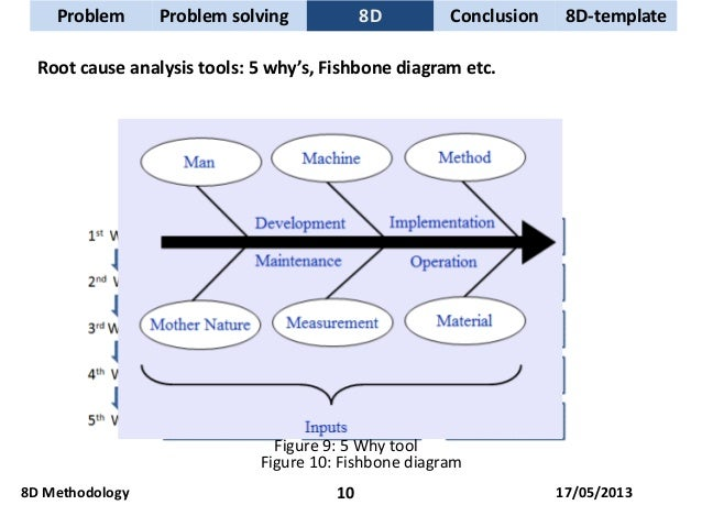 solved problems on process analysis This work uses a selection approach to determine an optimized problem-solving process which will assist workers in choosing reasonable solutions a context- based utility model explores the problem context information to obtain candidate solution actual utility values a multi-criteria decision analysis uses the actual utility.