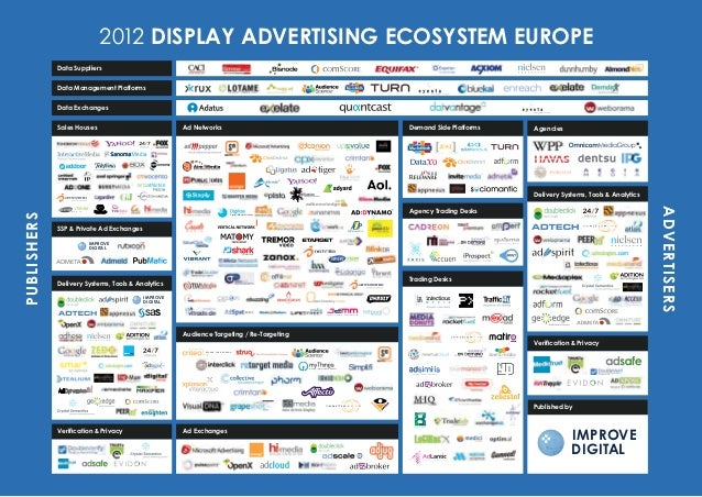 2012 DISPLAY ADVERTISING ECOSYSTEM EUROPE             Data Suppliers             Data Management Platforms             Dat...