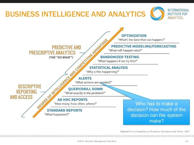 Analytics maturity model davenport