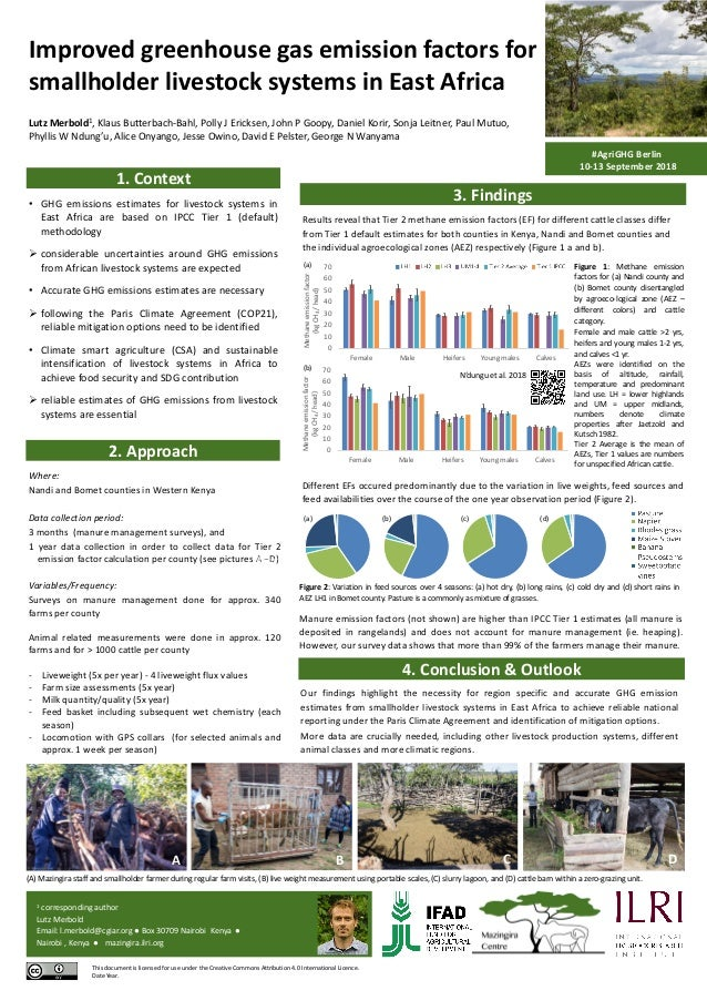 1. Context Improved greenhouse gas emission factors for smallholder livestock systems in East Africa Lutz Merbold1, Klaus ...