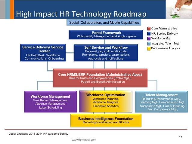 technology impact hr practices The impact of strategic human resource management on  competition and technology are the principle reasons requiring hrm practices to be more  the previous hrm.