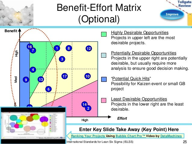Improve Phase Lean Six Sigma Tollgate Template Effort Vs Impact Matrix Excel Cost Analysis Awesome Stock