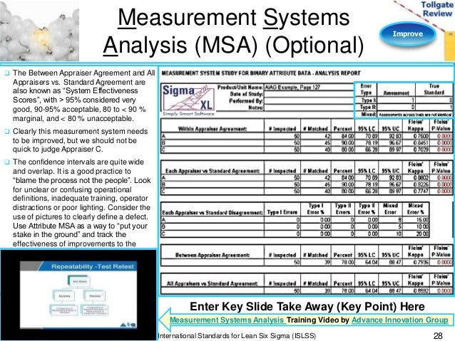 28 Improve Measurement Systems Analysis