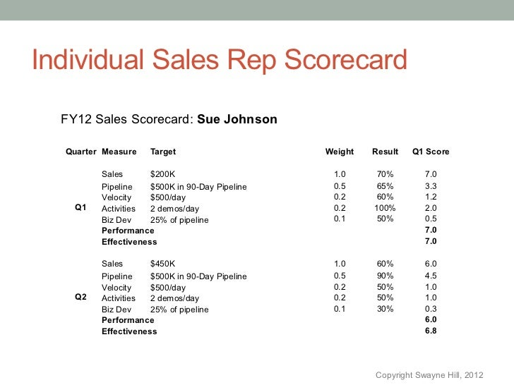 Improve sales using sale rep scorecards
