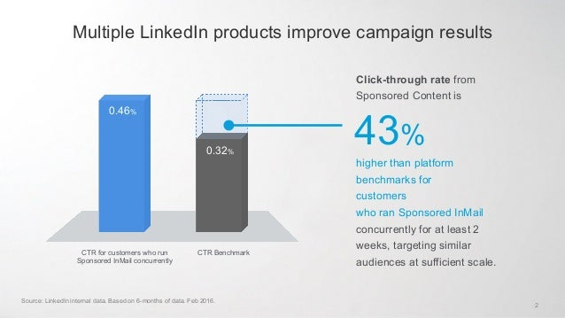 Use Sponsored InMail to enhance your Sponsored Content performance Slide 2