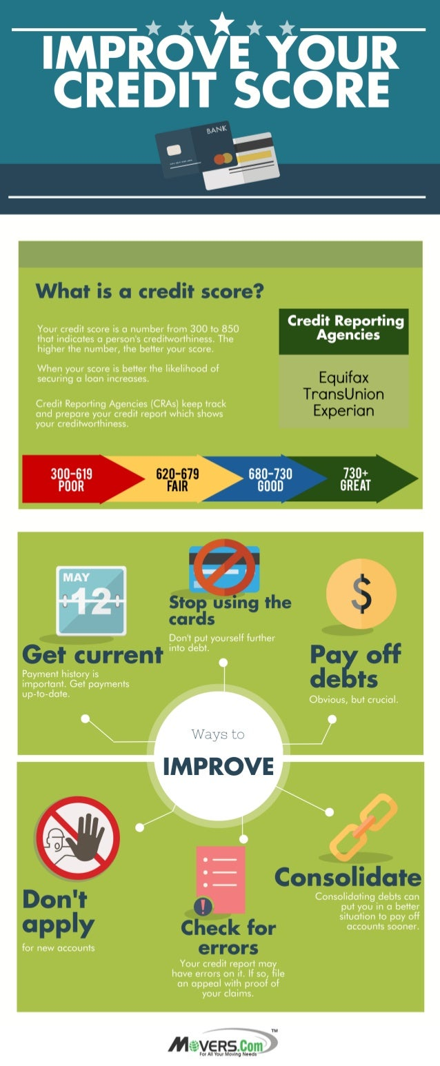 What is a credit score?   Your credit score is a number from 300 to 850 that indicates a person's creditworthiness.  The h...